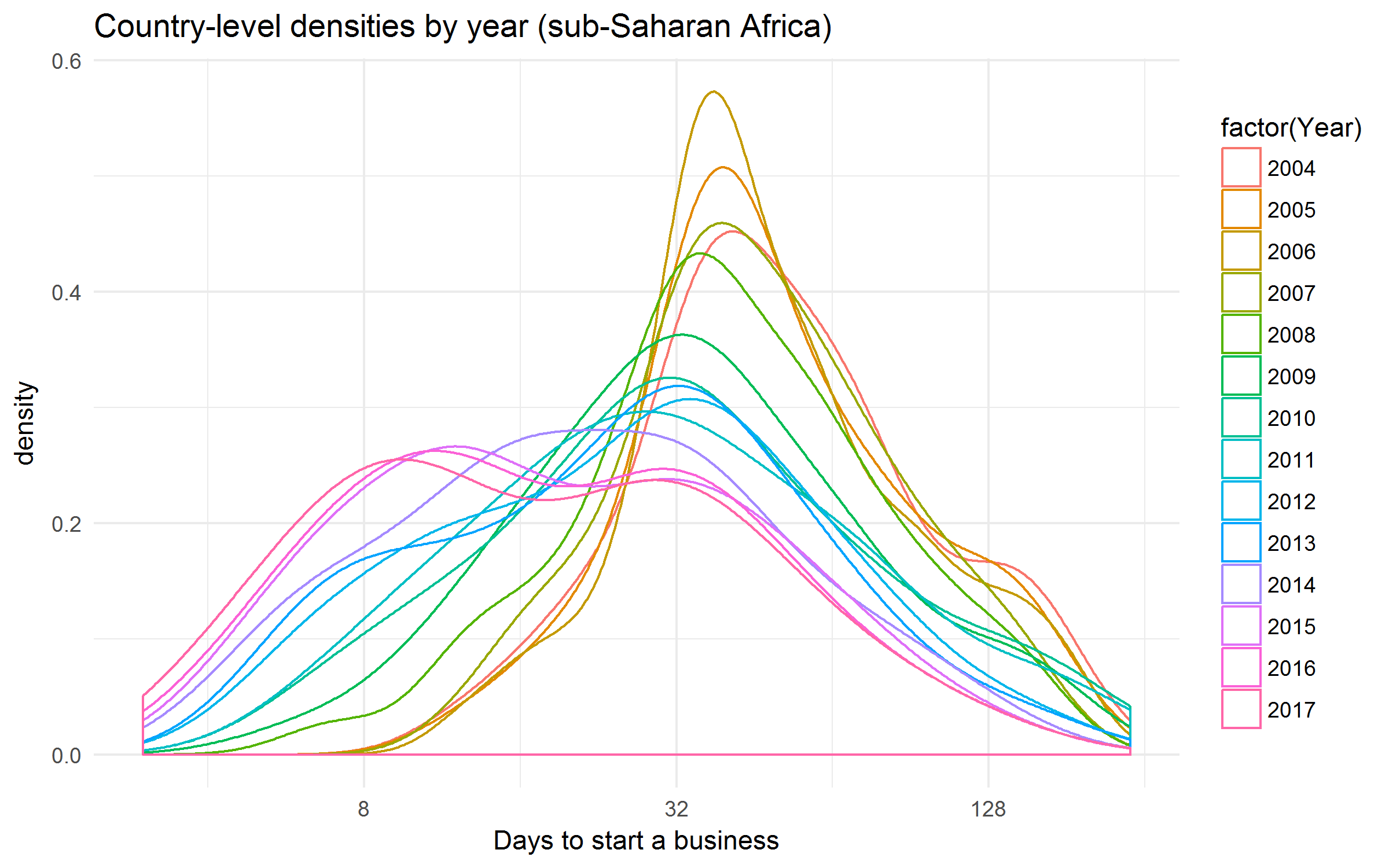 Days to start a business in sub-Saharan Africa over time