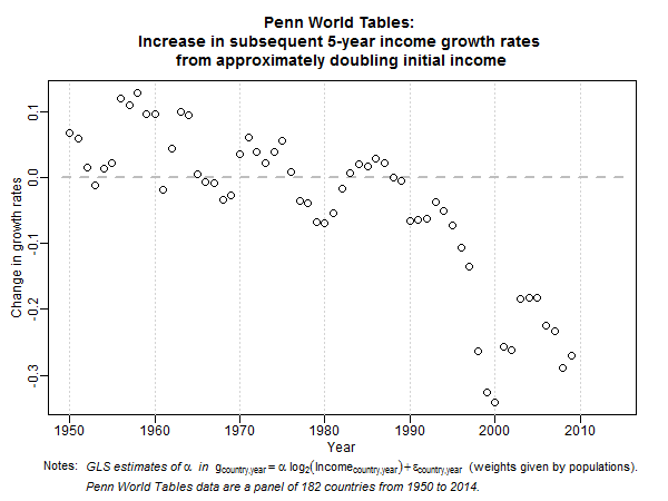 Penn World Tables convergence plot